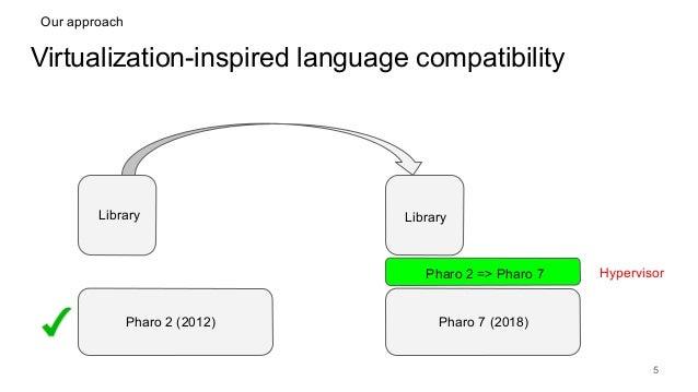 Virtualization-inspired language compatibility 5 Pharo 2 (2012) Pharo 7 (2018) Library Library Pharo 2 => Pharo 7 Hypervis...