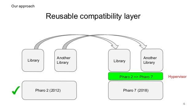 Reusable compatibility layer 6 Pharo 2 (2012) Pharo 7 (2018) Library Library Pharo 2 => Pharo 7 Hypervisor Another Library...