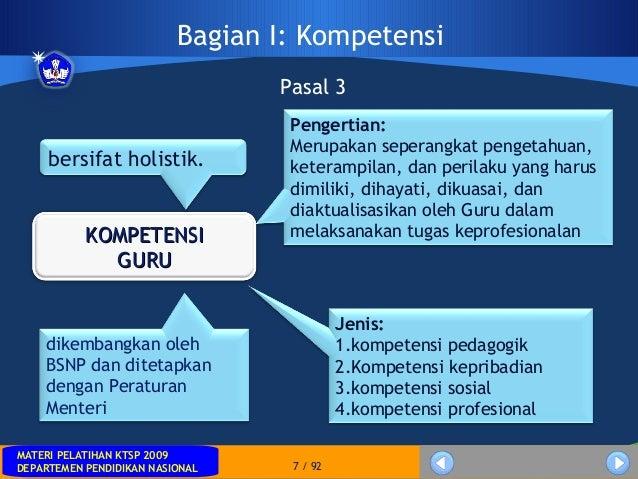 MATERI PELATIHAN KTSP 2009DEPARTEMEN PENDIDIKAN NASIONALMATERI PELATIHAN KTSP 2009DEPARTEMEN PENDIDIKAN NASIONAL 7 / 92Bag...