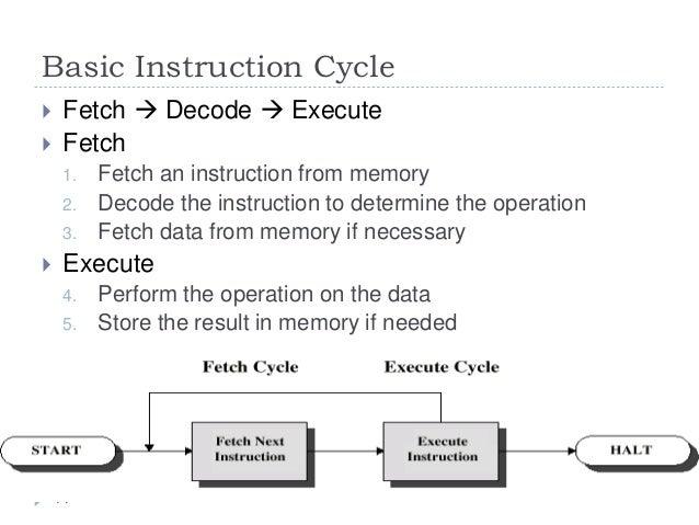 Processor basics.