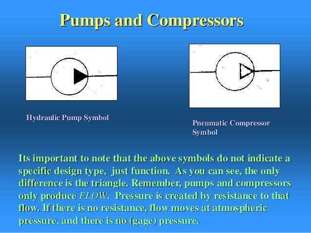 125 Schematic Symbol Creation besides Air Line Equipment Accessories Pneumatic Symbols further File Symbol Pressure control valve  adjustable in addition Pumpsand  pressors furthermore Watch. on pneumatic symbols