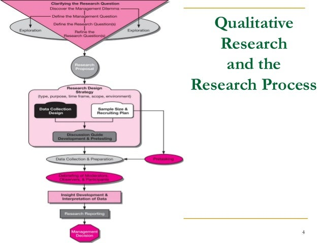 qualitative and quantative research Learn the difference between these two forms of data and when you should use them quantitative research is designed to collect cold, hard facts qualitative research collects information that seeks to describe a topic more than measure it.