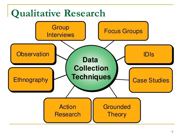 focus groups research methodology Over the past few years, the focus group method has assumed a very important role as a method for collecting qualitative data in social and behavioural science research.