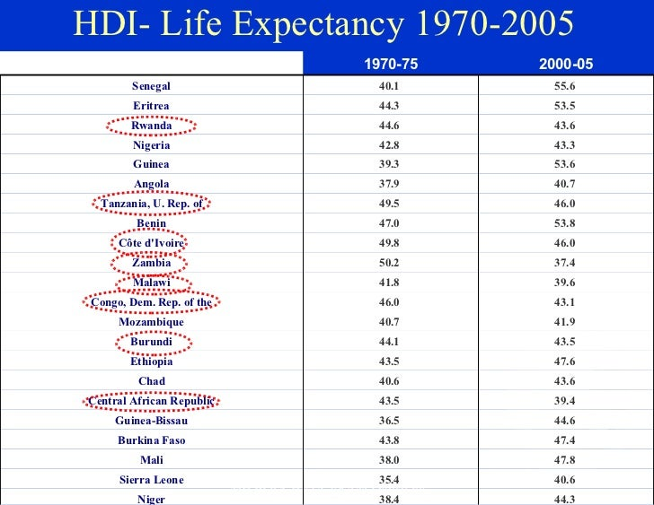 Life expectancy rating essay