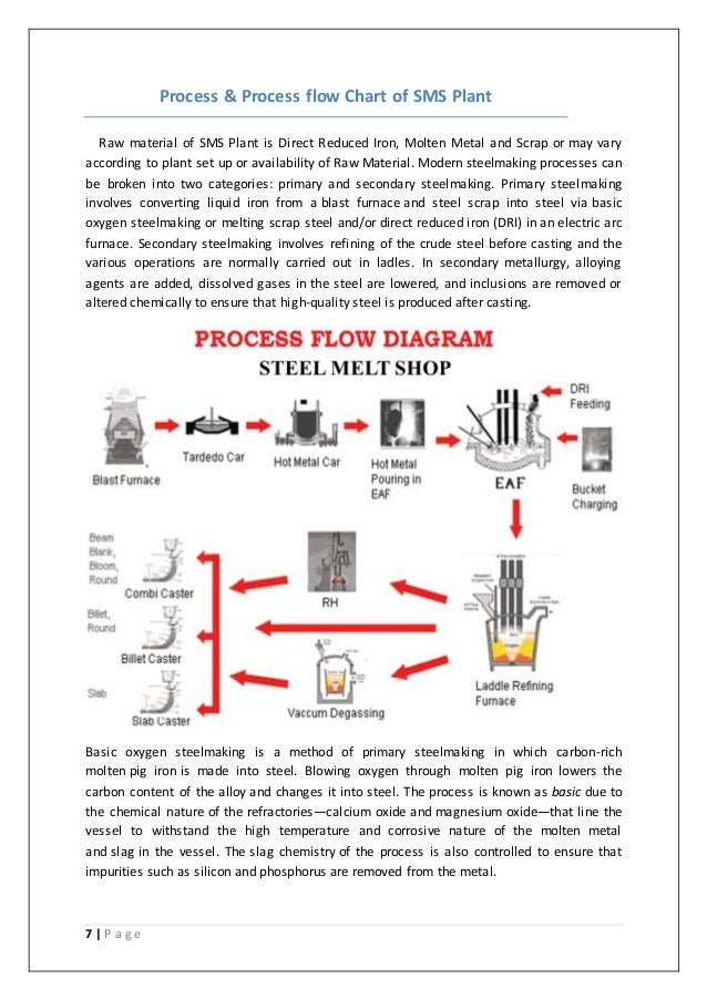 Industrial Training Report On Steel Melting Shopsms