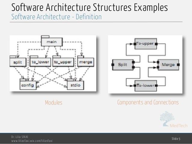 Software Engineering Chp5 Software Architecture