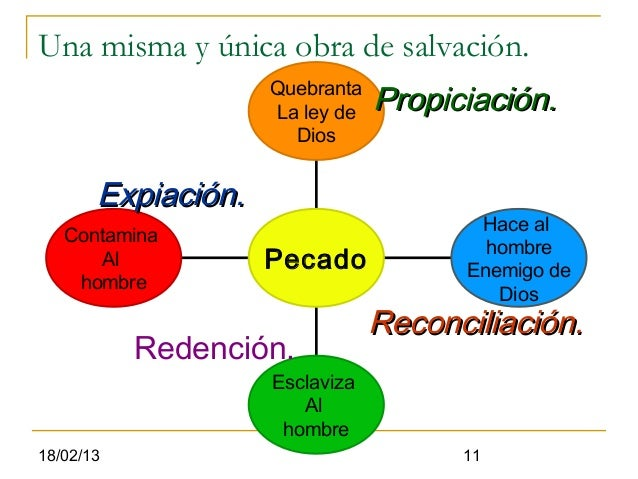 Una misma y única obra de salvación.                    Quebranta                    La ley de   Propiciación.            ...