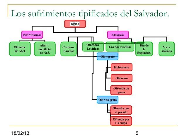 Los sufrimientos tipificados del Salvador.      Pre-Mosaicos                                         Mosaicos             ...