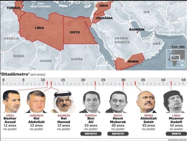 """Síria: • Incluída no conjunto de levantes conhecido como """"Primavera Árabe"""". • Mais de quatro décadas de ditadura militar. ..."""