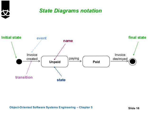 state transition diagram in software engineering pdf