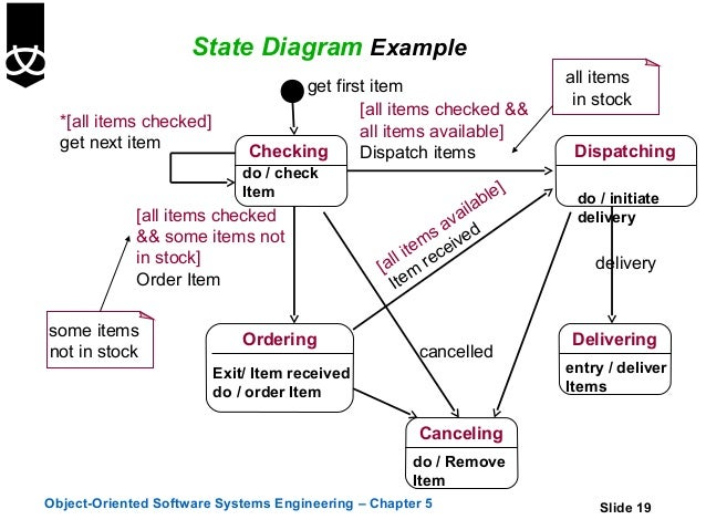 5 state diagrams rh slideshare net state diagram examples in software engineering state flow diagram examples