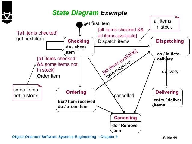 State diagram examples radio wiring diagram 5 state diagrams rh slideshare net state diagram basics state diagram examples scheduled job ccuart Gallery