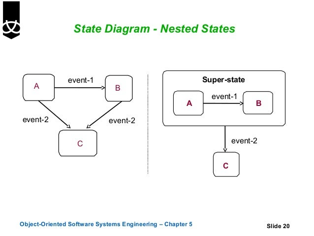 5ate diagrams state diagram ccuart Image collections