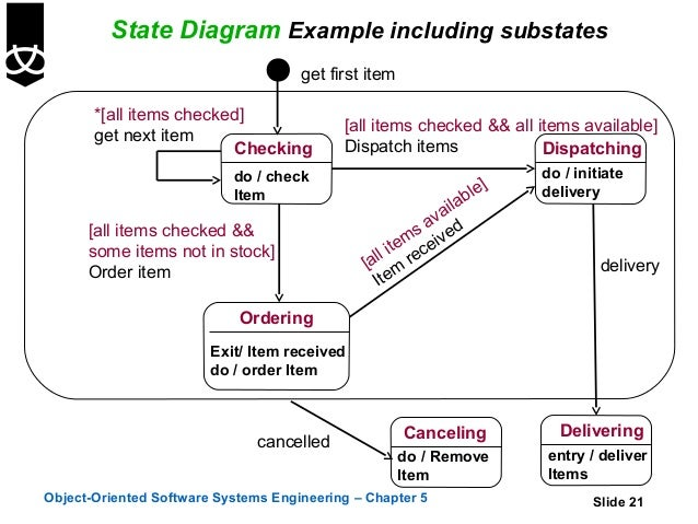 State diagram examples in software engineering residential 5 state diagrams rh slideshare net state transition diagram in software engineering examples diagram of the ccuart Gallery
