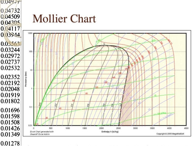 Mollier diagram steam tables wiring library met 211 steam tables rh slideshare net steam enthalpy chart steam press and temp chart greentooth Image collections