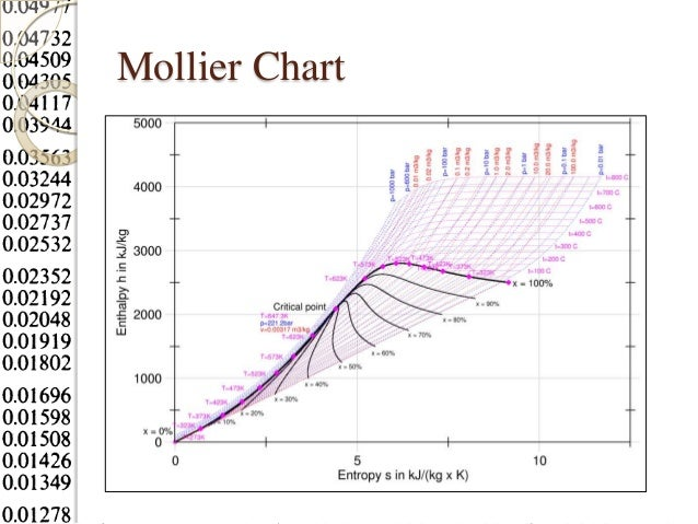mollier chart for steam pdf