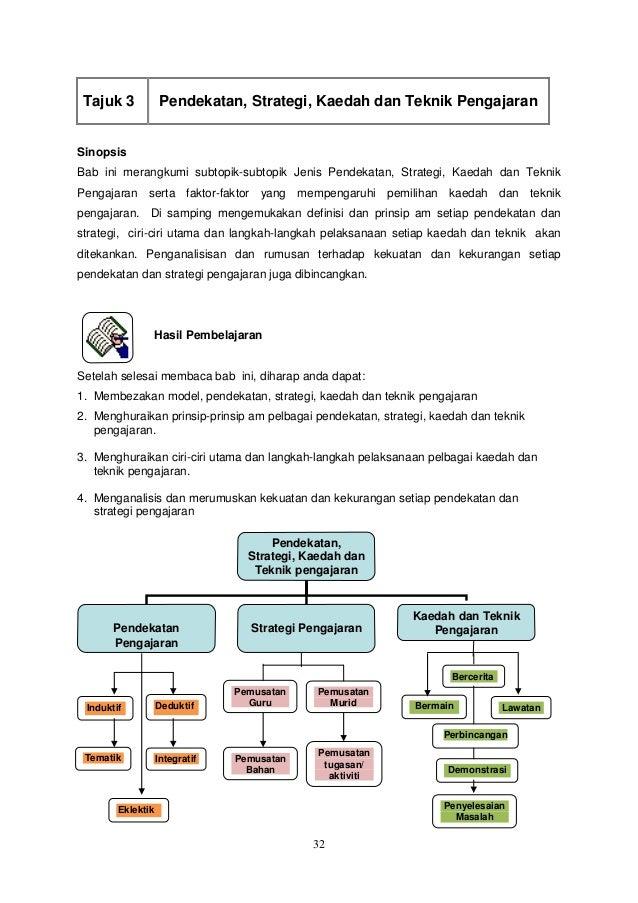 Pendekatan Strategi Kaedah Dan Teknik Pengajaran