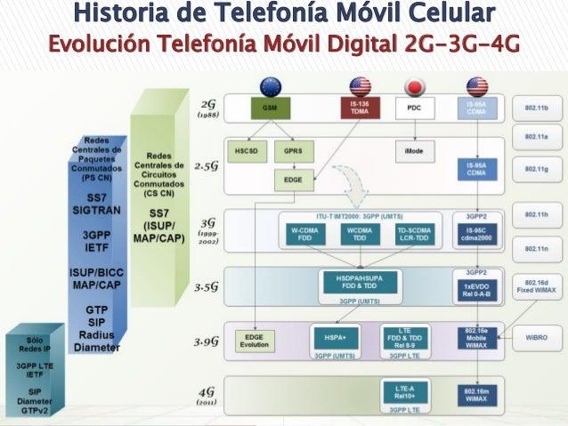 Telefonía Móvil Celular 0 A 4g Lte Advanced