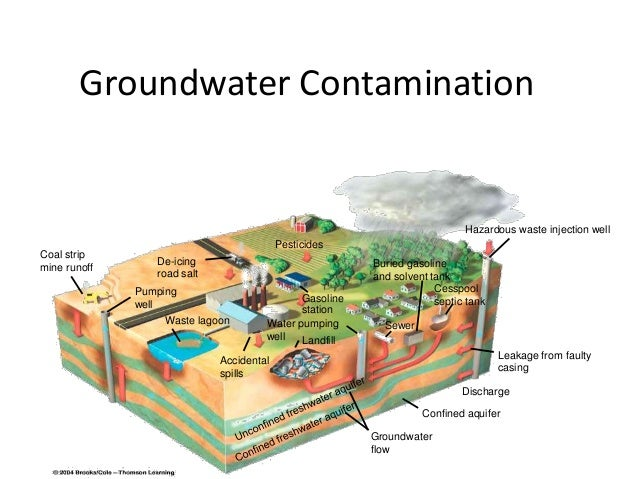 an introduction to the major source of coastal pollutants human sewage Aspects of land-based pollution of an african coastal megacity of lagos furthermore, extensive flooding, during which sewage compounds contamination of water sources, sullage are carried into wells human excreta contain a lot of organisms, which are major vectors of water- related diseases.