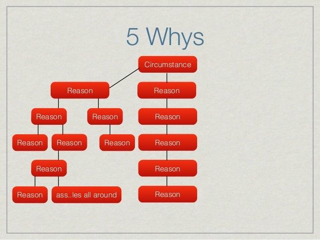 Root Cause Analysis, Ishikawa Diagrams and the 5 Whys