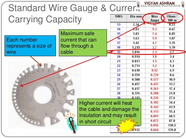 wiring part 3 wires cables rh slideshare net home wiring gauge standard house wiring gauge