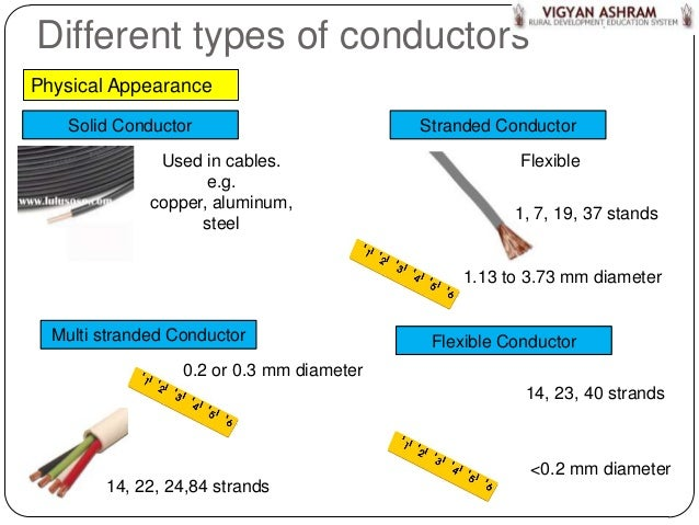 Solid types of wires wire center wiring part 3 wires cables rh pt slideshare net 16 gauge wire 16 gauge wire keyboard keysfo Image collections