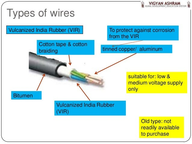 Types Of House Wiring In India - Wiring Diagram