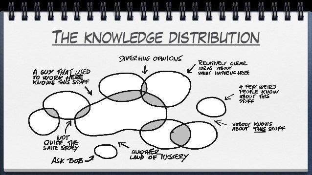 The knowledge distribution