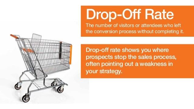 Die Drop-Off-Rate gibt ein besseres Verständnis zur Bias des potenitellen Kundens.