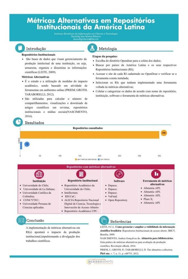Métricas alternativas em repositórios institucionais da América Latina - CONFOA 2017