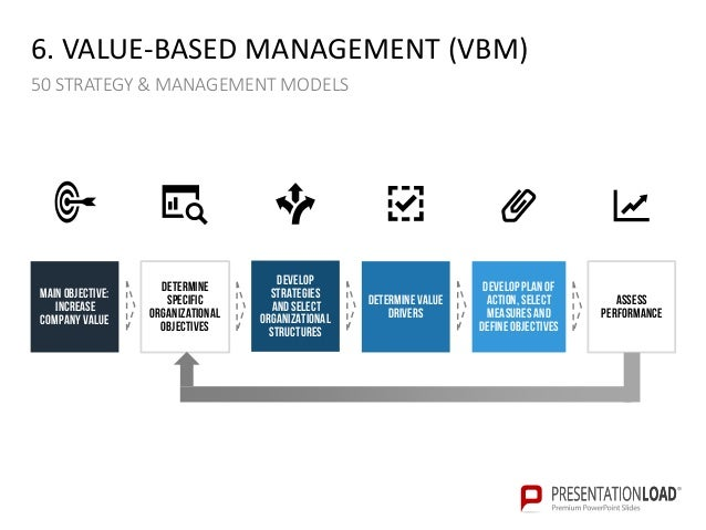 50 strategy and management models ppt slide template
