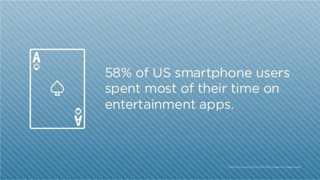 58% of US smartphone users spent most of their time on entertainment apps.  http:/ /techcrunch.com/2013/04/03/apps-vs-mobi...