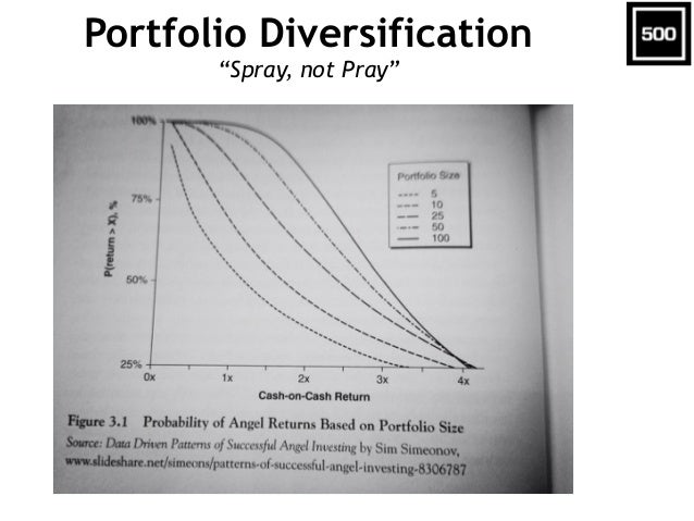 "Portfolio Diversification ""Spray, not Pray"""