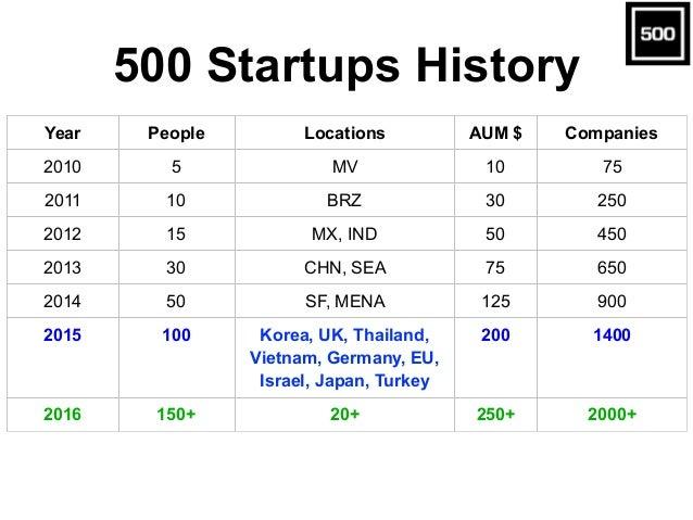 Year People Locations AUM $ Companies 2010 5 MV 10 75 2011 10 BRZ 30 250 2012 15 MX, IND 50 450 2013 30 CHN, SEA 75 650 20...