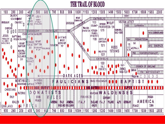 Image result for trail of blood chart
