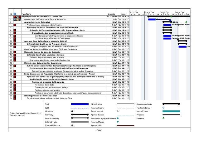 ID Task Name Duração Início 1 Reparação Geral da Unidade 3512 Lombo East 40,13 dias? Qua 28-10-15 2 Apresentação da Estima...
