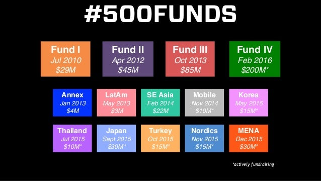500 Startups #DemoDay #Batch15 Slide 3