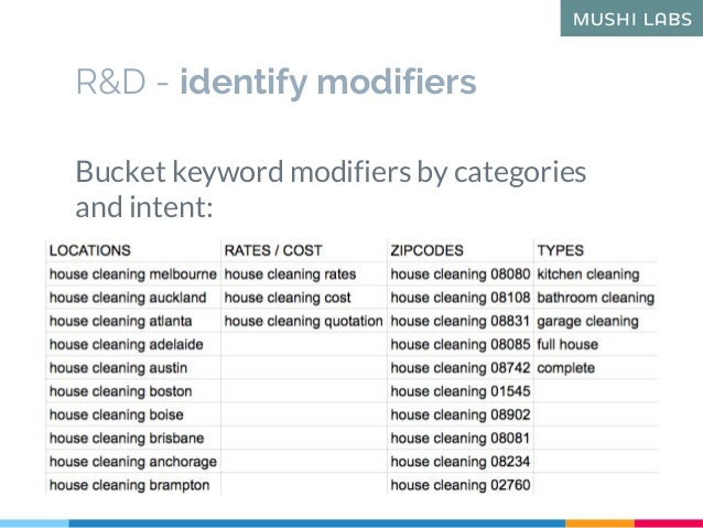 R&D - identify modifiers Bucket keyword modifiers by categories and intent:
