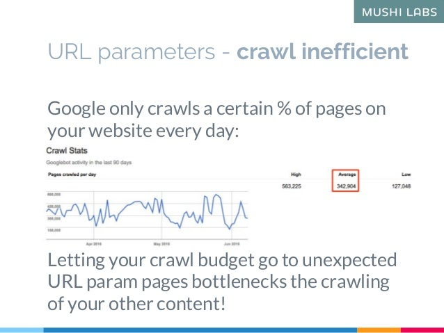 Google only crawls a certain % of pages on your website every day: Letting your crawl budget go to unexpected URL param pa...
