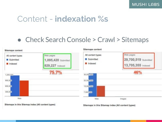 Content - indexation %s ● Check Search Console > Crawl > Sitemaps