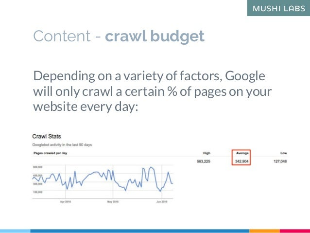 Depending on a variety of factors, Google will only crawl a certain % of pages on your website every day: Content - crawl ...