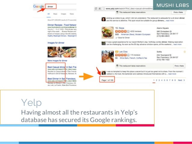 Yelp Having almost all the restaurants in Yelp's database has secured its Google rankings.