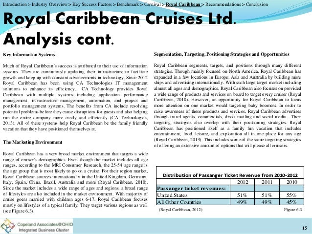 external analysis of the casino industry External scannng -- industry analysis file c6-44 written june, 2007 pdf format an industry is a group of firms or businesses that produce the same or similar products.