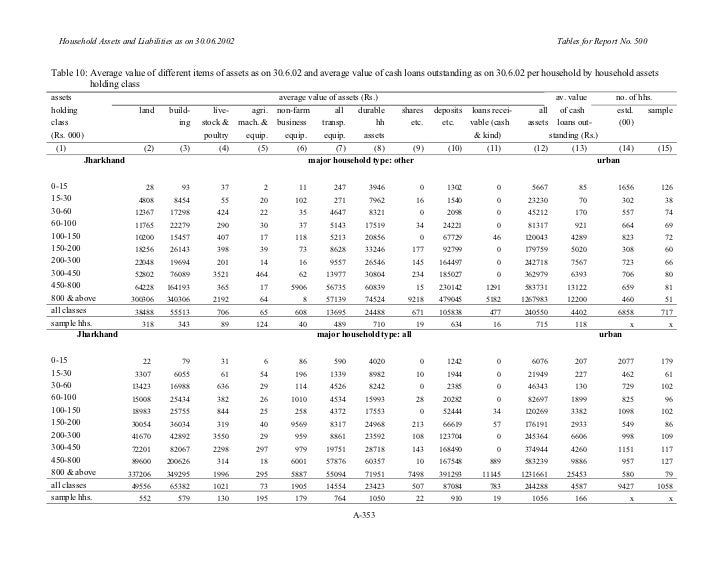 NSSO 2005 Household Assets and Liabilities in India