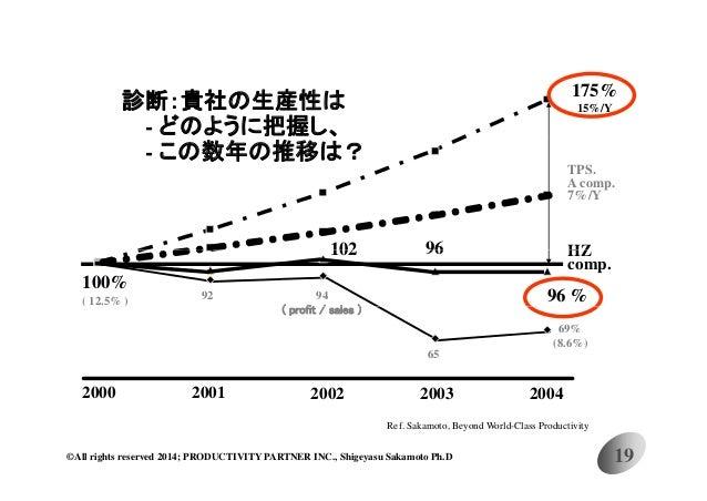 500% productivity improvement with the MDC. 生産性向上500%達成