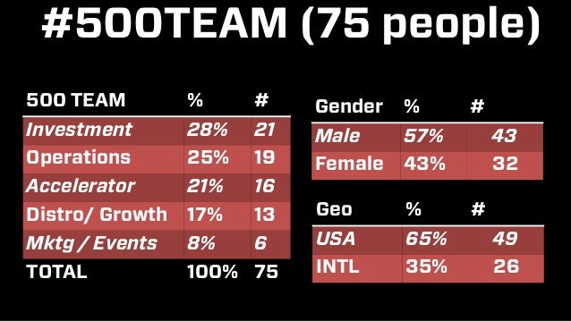 #500TEAM (75 people) 500 TEAM % # Investment 28% 21 Operations 25% 19 Accelerator 21% 16 Distro/ Growth 17% 13 Mktg / Even...