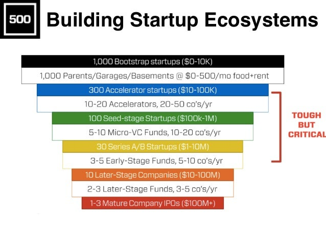 Building Startup Ecosystems