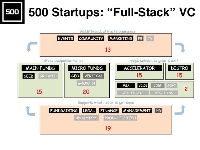 """500 Startups: """"Full-Stack"""" VC"""