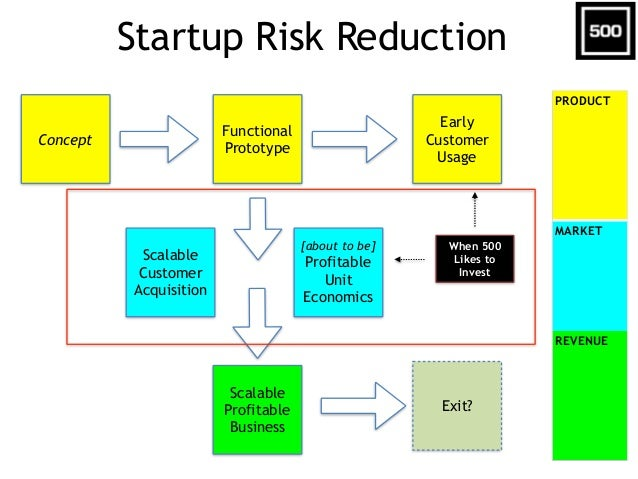 Investment Stage #1:  Product Validation + Customer Usage • Structure – 1-3 founders – $25-$100K investment – Incubator e...