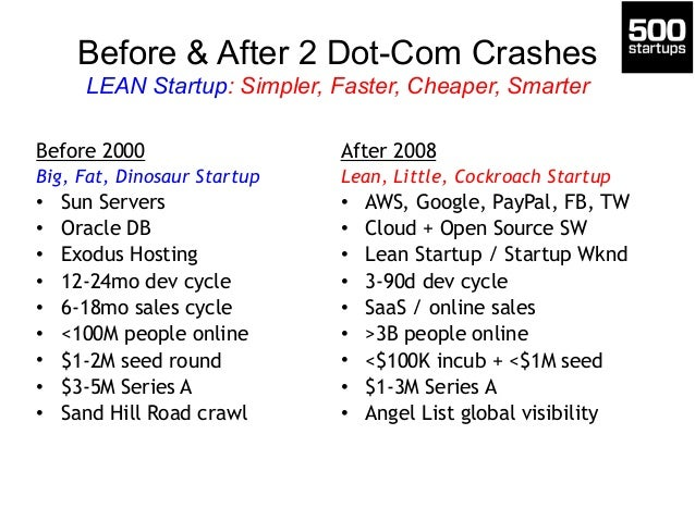 Before & After 2 Dot-Com Crashes